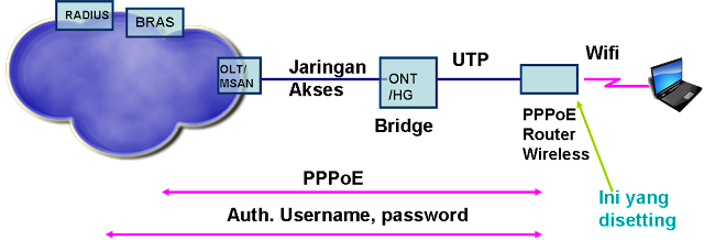 Diagram Jaringan Dial UP PPPoE via Router TP-link