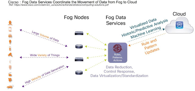 CISCO fog computing architecture