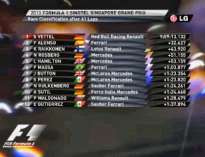 Formula 1 - Singtel Singapore Grand Prix 2013 Race Result