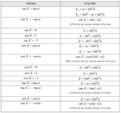 מחזוריות פונקציות טריגונומטריות: סינוס, קוסינוס, טנגנס, קוטנגנס