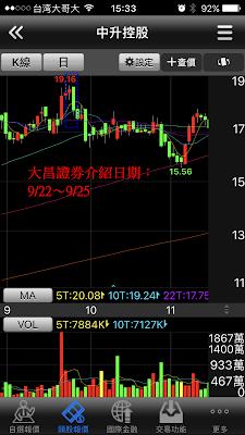 複委託港股中升控股的日K線走勢圖