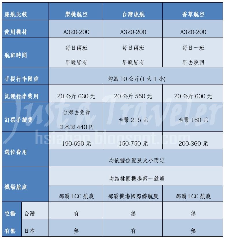 沖繩-機票-廉價航空-便宜-比價-比較-台灣虎航-香草-樂桃-Okinawa-cheap-airline