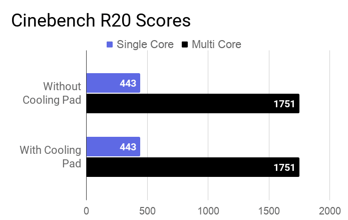 CPU cinebench score of average of 3 runs of with and without a cooling pad.