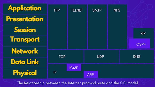 Transmission Control & Internet Protocol (TCP/IP)