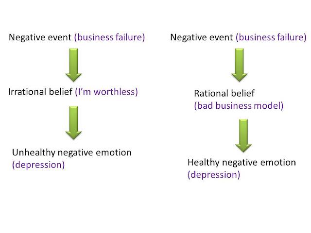 Cognitive behaviour ABC model
