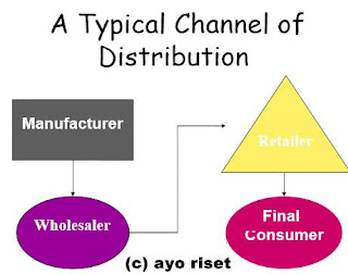 Distribusi Ritel
