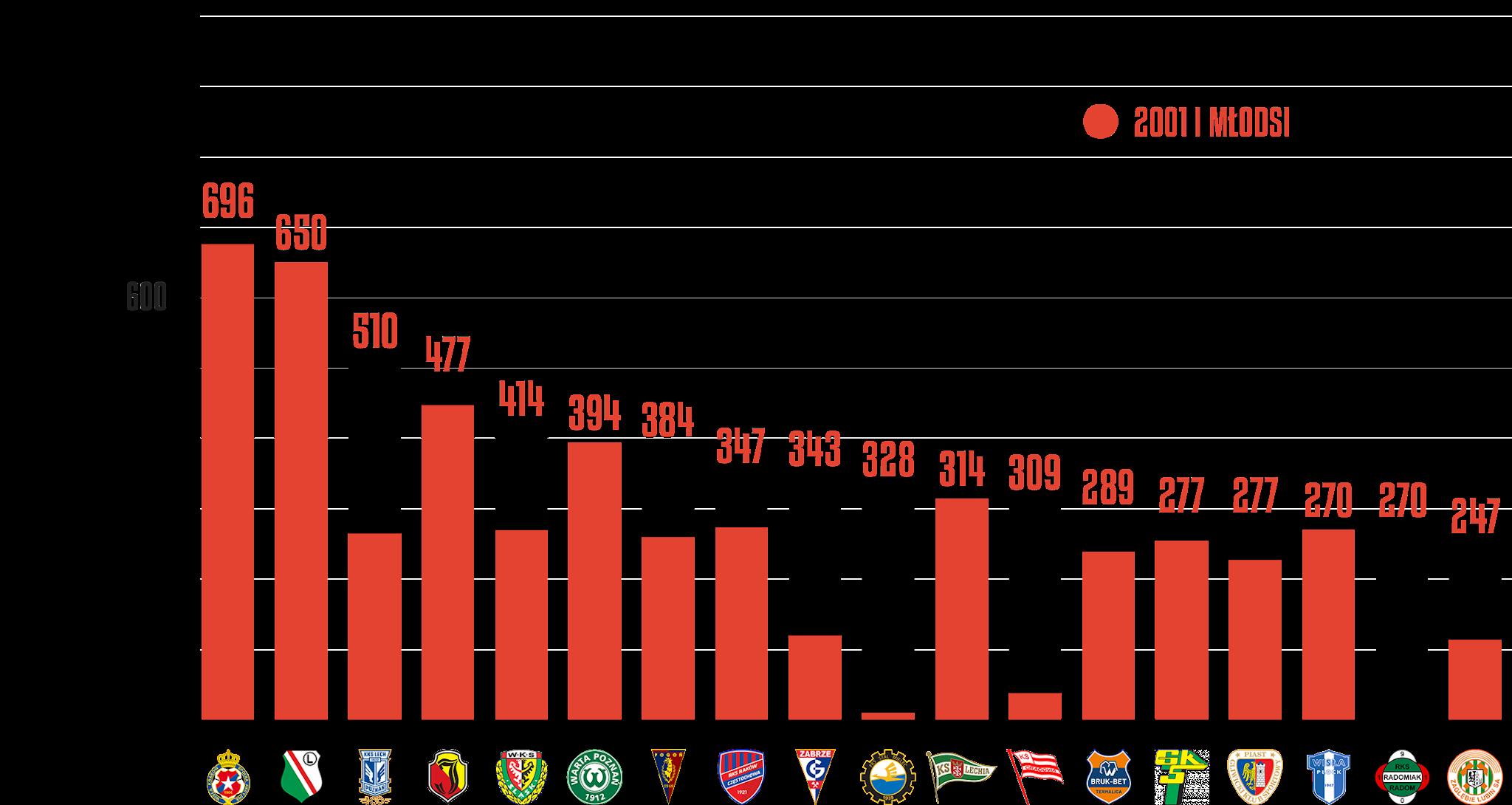 Klasyfikacja klubów pod względem rozegranego czasu przez młodzieżowców po 3.kolejce PKO Ekstraklasy<br><br>Źródło: Opracowanie własne na podstawie ekstrastats.pl<br><br>graf. Bartosz Urban
