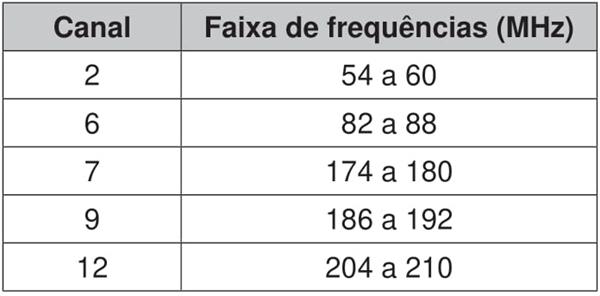 Faixa de frequências