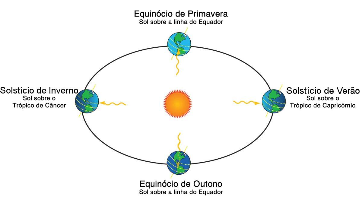 Resultado de imagem para equinócio de primavera cosmo