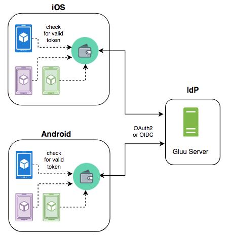 RSA SecurID Access | azlabs