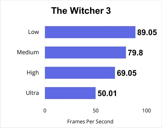 I have played my most favorite PC Game The Witcher 3 for a full hour and measured the FPS for low, medium, high, and ultra gaming-settings.