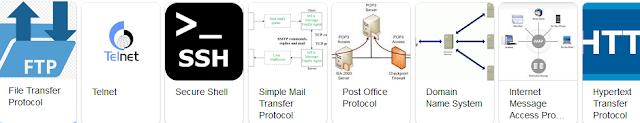 Ict Protocol