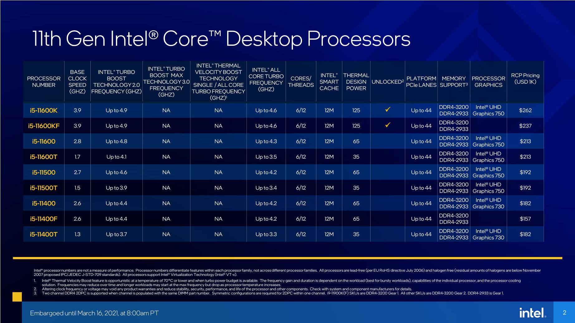 11. Nesil Intel Core i5 İşlemci Özellikleri