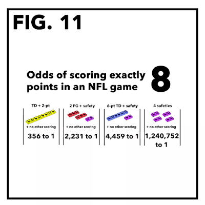 Odds of scoring exactly 8 points in an NFL game