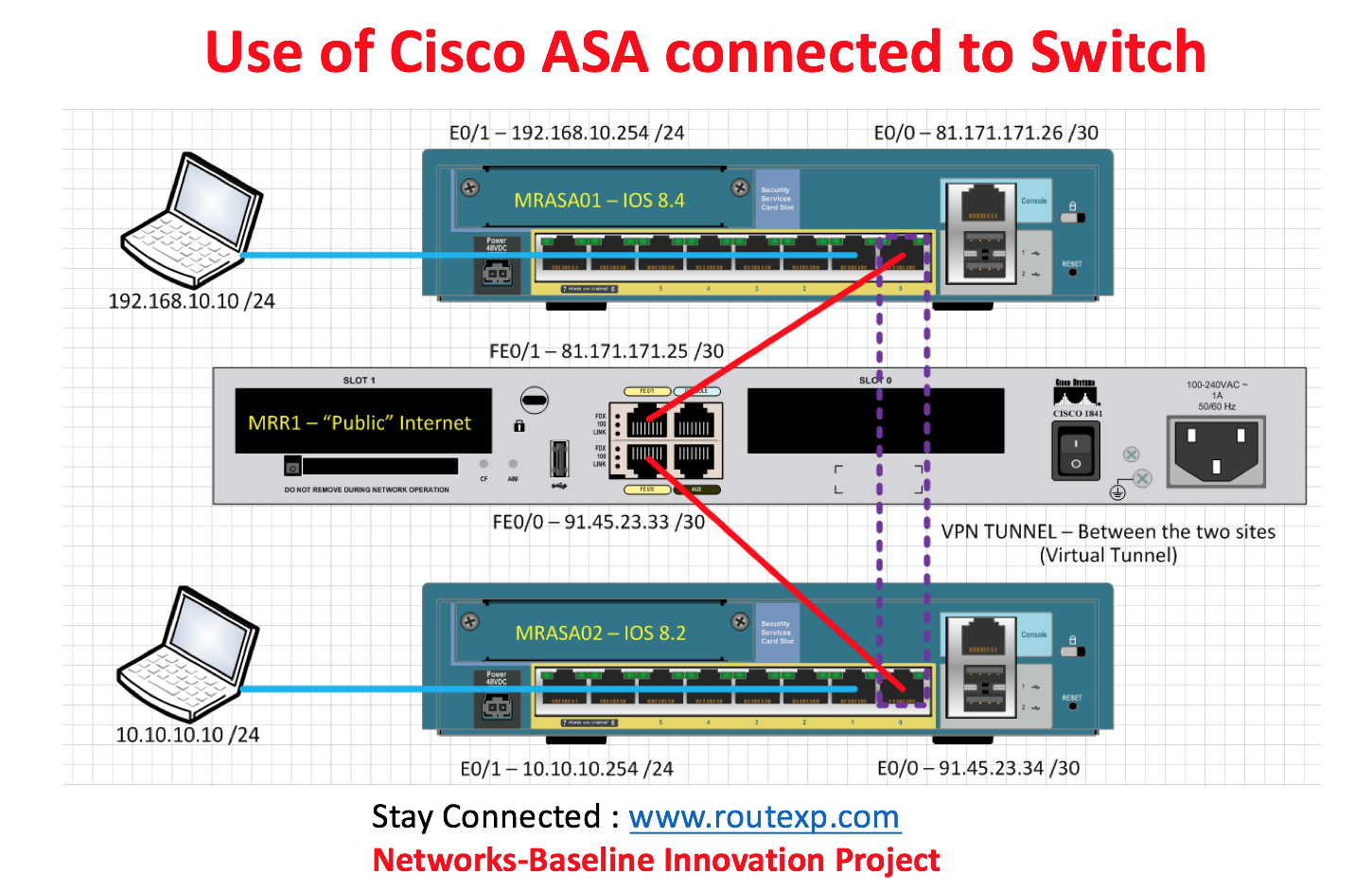 Cisco Ngfw Setup