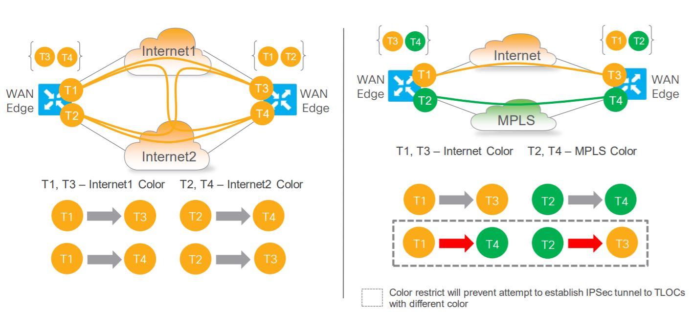 Purpose Of Tloc In Cisco Viptela Sdwan