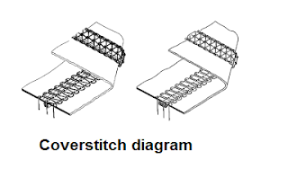 Coverstitch seam