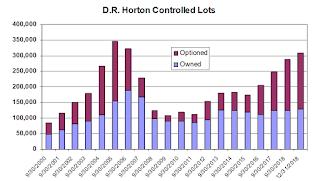 D.R. Horton Lots Controlled