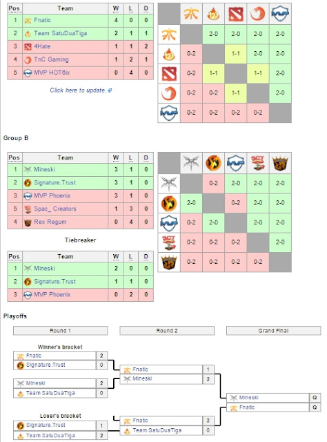 Hasil Kualifikasi Frankfurt Major turnament 2015