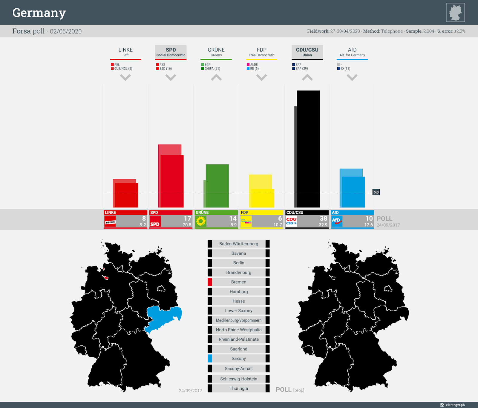 GERMANY: Forsa poll chart for RTL and n-tv, 2 May 2020