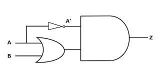 Rangkaian Gerbang Logika Z   =  ( A + B ) . A '