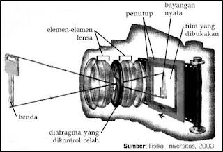 Fungsi dan Cara Kerja Bagian-Bagian Alat Optik Kamera