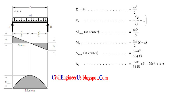 Simple Beam Shear Force and Bending Moment Diagrams