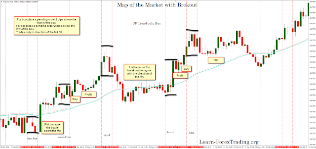 Map of the Market with Breakout
