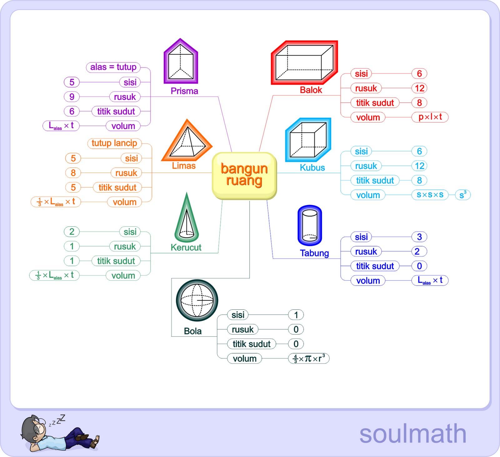 Kumpulan Rumus Matematika Sd Lengkap