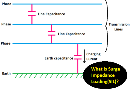 What is Surge Impedance Loading(SIL)
