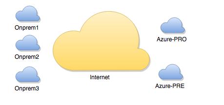 OPS&IT: Azure Ipsec router ( Static gateway multi site)