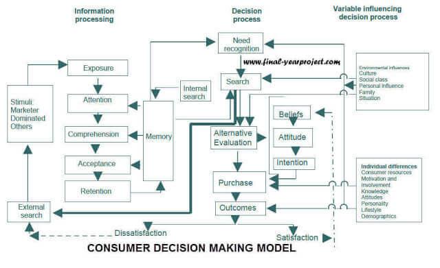 Consumer Behaviour while Purchasing Refrigerator