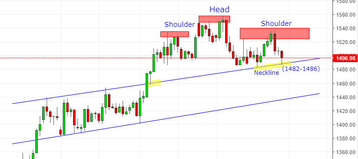 Gold Head & Shoulder Pattern on Daily Chart
