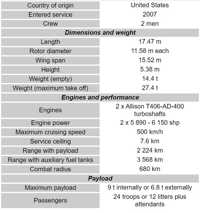 BellBoeing V-22 Osprey