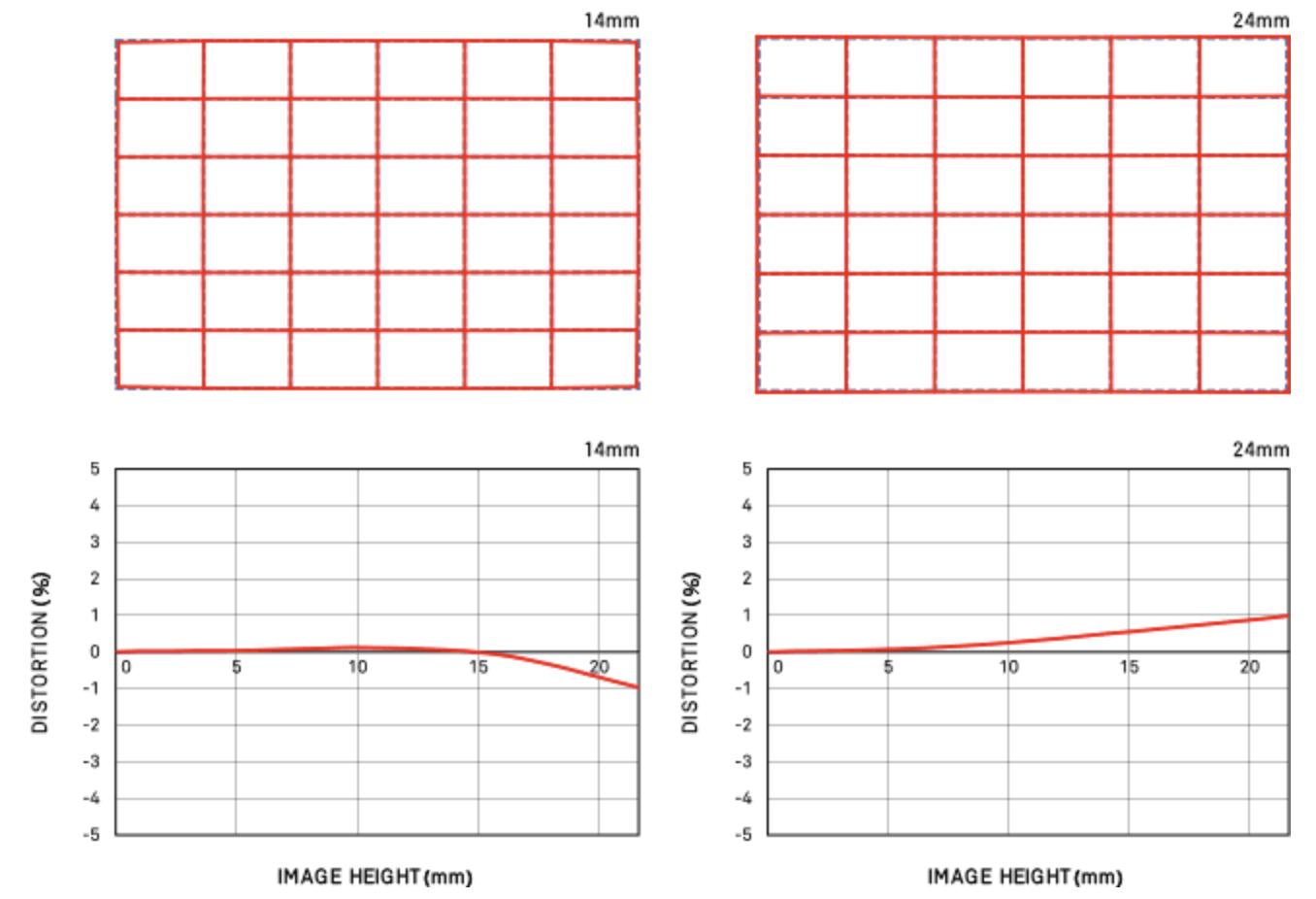 Дисторсия объектива Sigma 14-24mm f/2.8 DG HSM Art