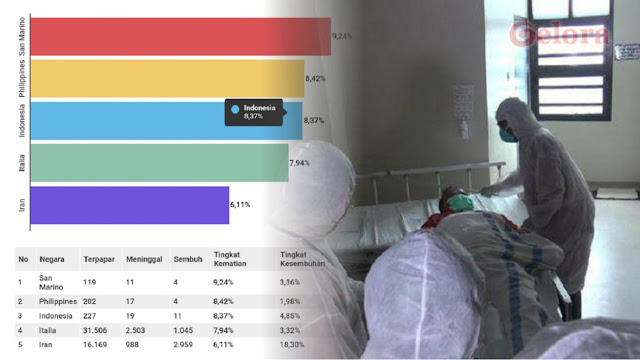 Persentase Kematian Corona di Indonesia 8,37%, Lampaui China, Italia hingga Iran