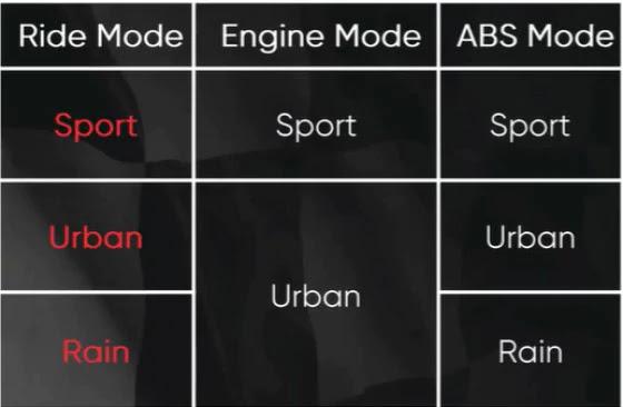 2021 tvs apache rtr 200 4v riding modes