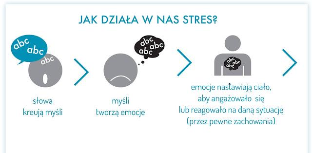 jak-dziala-w-nas-stres-grafika1