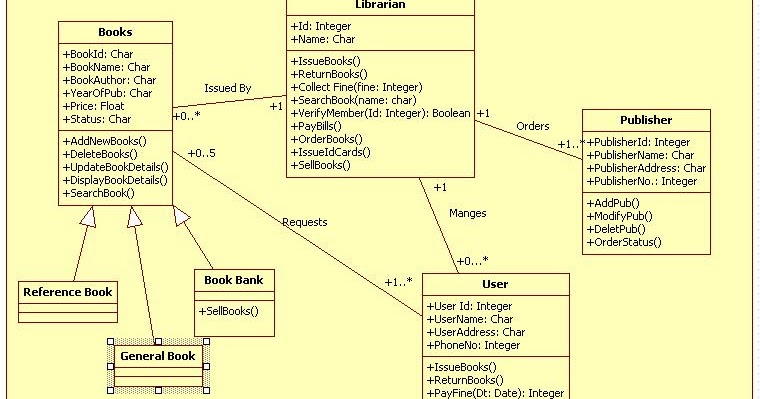 Unified Modeling Language: Library Management System