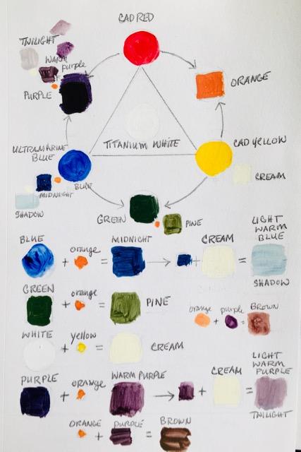 Palette, Cadmium Red, Yellow, Ultramarine Blue , Titanium White ©2020 Tina M.Welter