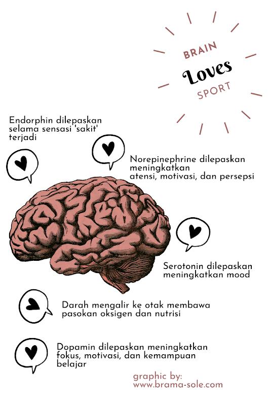 Perubahan di otak saat kita olahraga