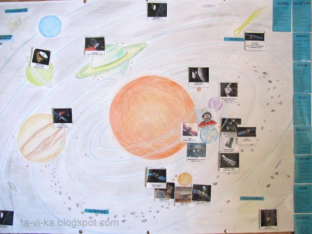 обучающий плакат на тему космоса