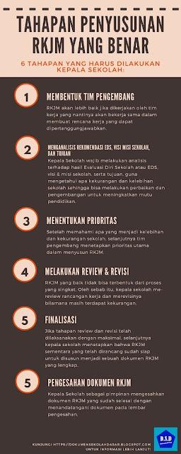 infografis 6 tahapan penyusunan rkjm yang benar