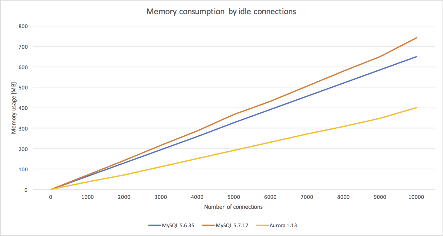 Simon Says: Quick look: Memory usage aspects and connection