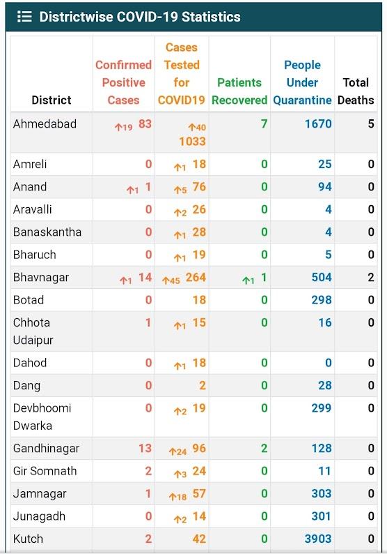Gujarat corona update date 8-4-2020 10:00 A.M.
