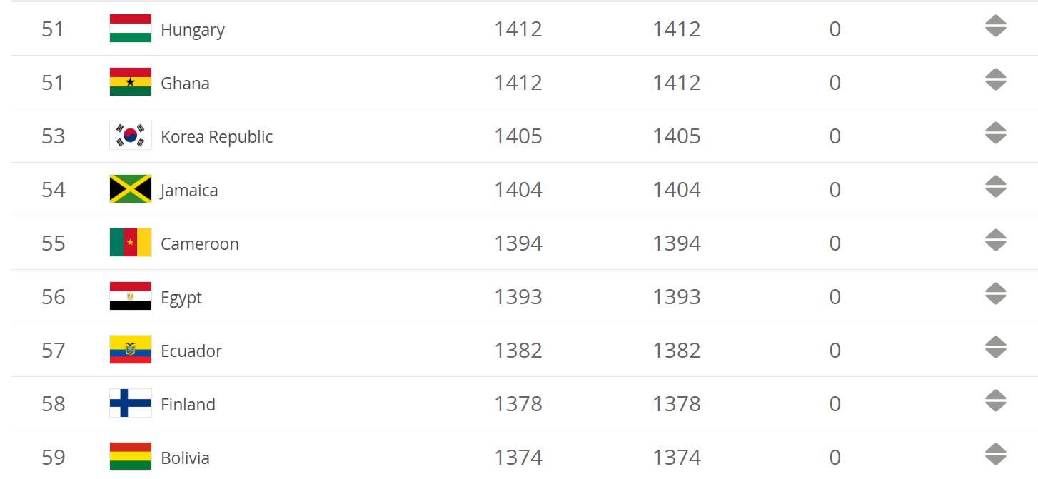 Fifa World Rankings October 2012