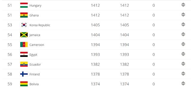 Fifa World Ranking February 2011
