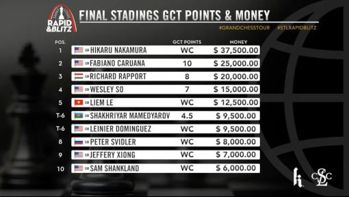Le classement final du combiné après 9 rondes de Rapide et 10 rondes de Blitz avec les gains