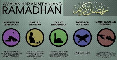 Rukun Puasa berdasarkan QS. Al-Baqarah ayat 187