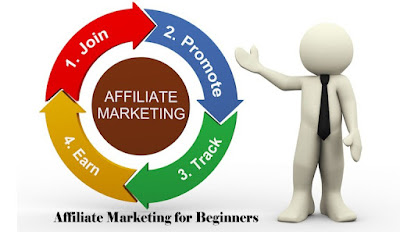 How To Do Affiliate Marketing for Beginners – Affiliate Marketing for Websites